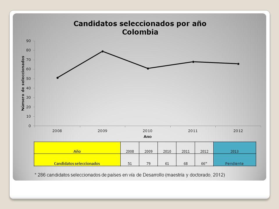 Año200820092010201120122013 Candidatos seleccionados5179616866*Pendiente * 286 candidatos seleccionados de países en vía de Desarrollo (maestría y doc