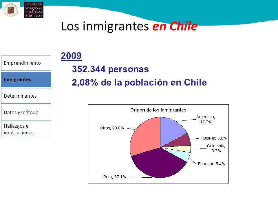 Los inmigrantes en Chile 2009 352.344 personas 2,08% de la población en Chile Emprendimiento Inmigrantes Determinantes Datos y método Hallazgos e impl