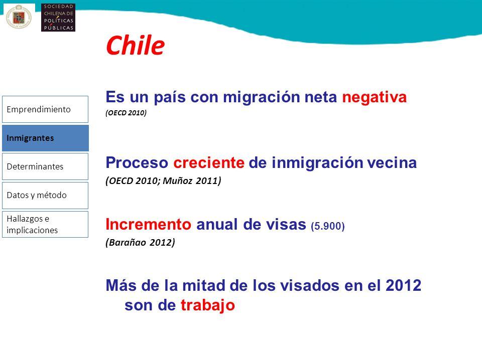 Chile Es un país con migración neta negativa (OECD 2010) Proceso creciente de inmigración vecina (OECD 2010; Muñoz 2011) Incremento anual de visas (5.