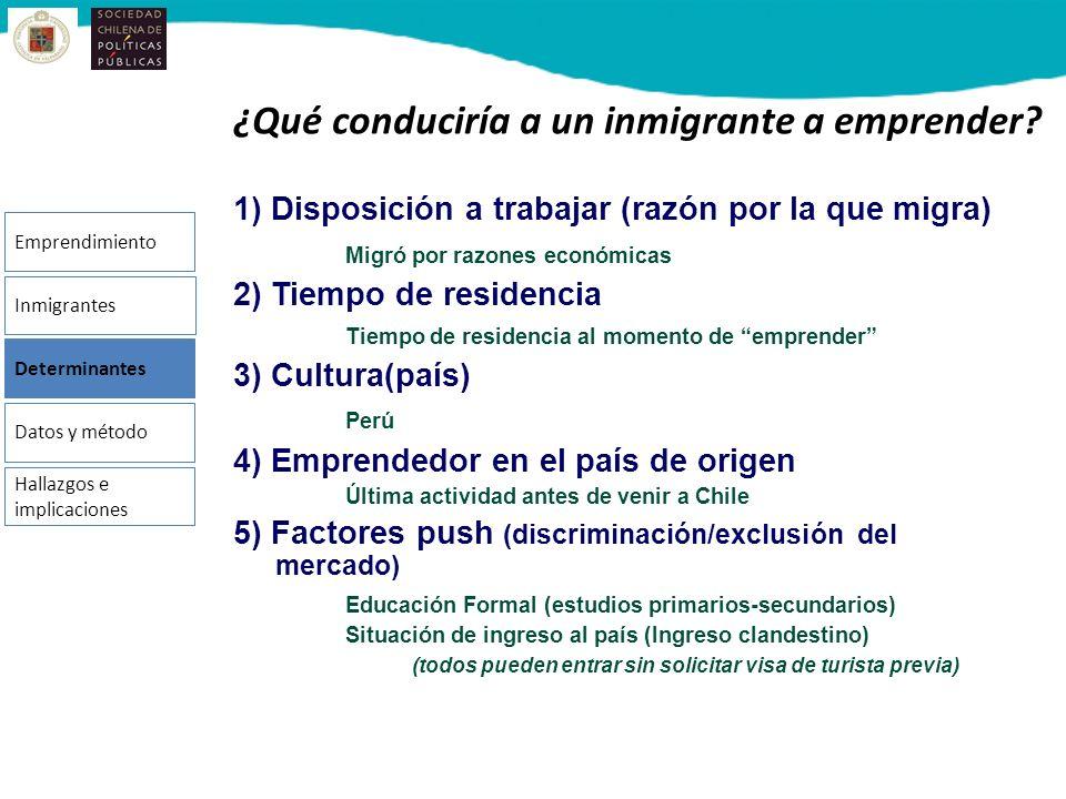 ¿Qué conduciría a un inmigrante a emprender? 1) Disposición a trabajar (razón por la que migra) Migró por razones económicas 2) Tiempo de residencia T