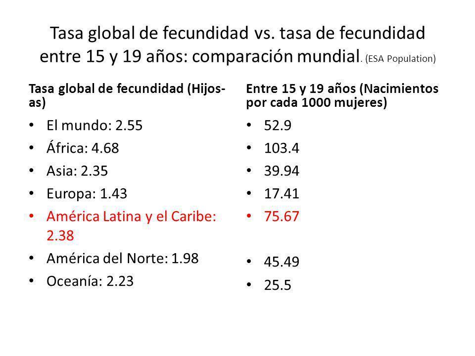 Tasa global de fecundidad vs. tasa de fecundidad entre 15 y 19 años: comparación mundial. (ESA Population) Tasa global de fecundidad (Hijos- as) El mu