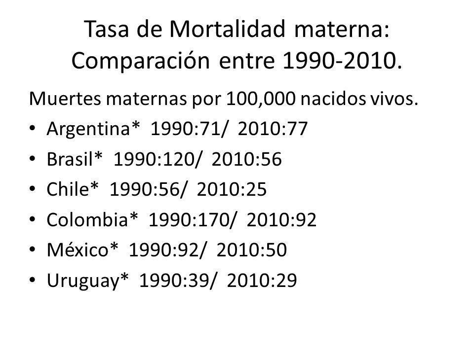 Tasa de Mortalidad materna: Comparación entre 1990-2010.