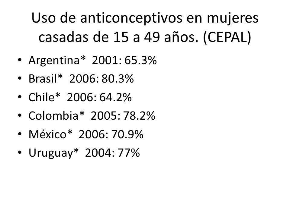Uso de anticonceptivos en mujeres casadas de 15 a 49 años. (CEPAL) Argentina* 2001: 65.3% Brasil* 2006: 80.3% Chile* 2006: 64.2% Colombia* 2005: 78.2%
