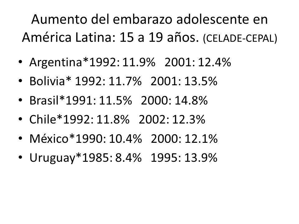 Aumento del embarazo adolescente en América Latina: 15 a 19 años. (CELADE-CEPAL) Argentina*1992: 11.9% 2001: 12.4% Bolivia* 1992: 11.7% 2001: 13.5% Br