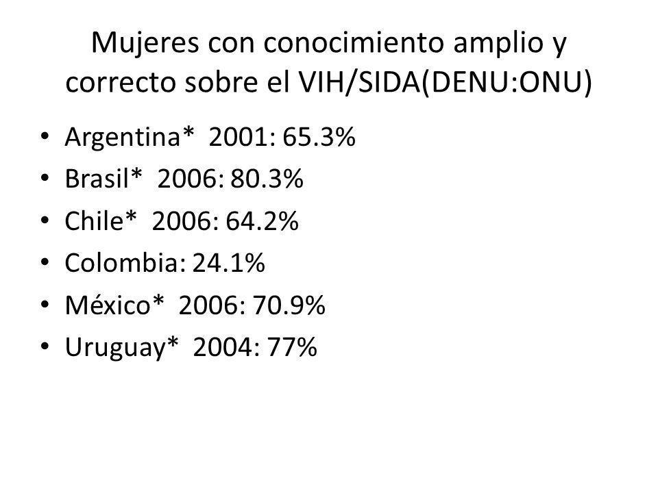 Mujeres con conocimiento amplio y correcto sobre el VIH/SIDA(DENU:ONU) Argentina* 2001: 65.3% Brasil* 2006: 80.3% Chile* 2006: 64.2% Colombia: 24.1% México* 2006: 70.9% Uruguay* 2004: 77%