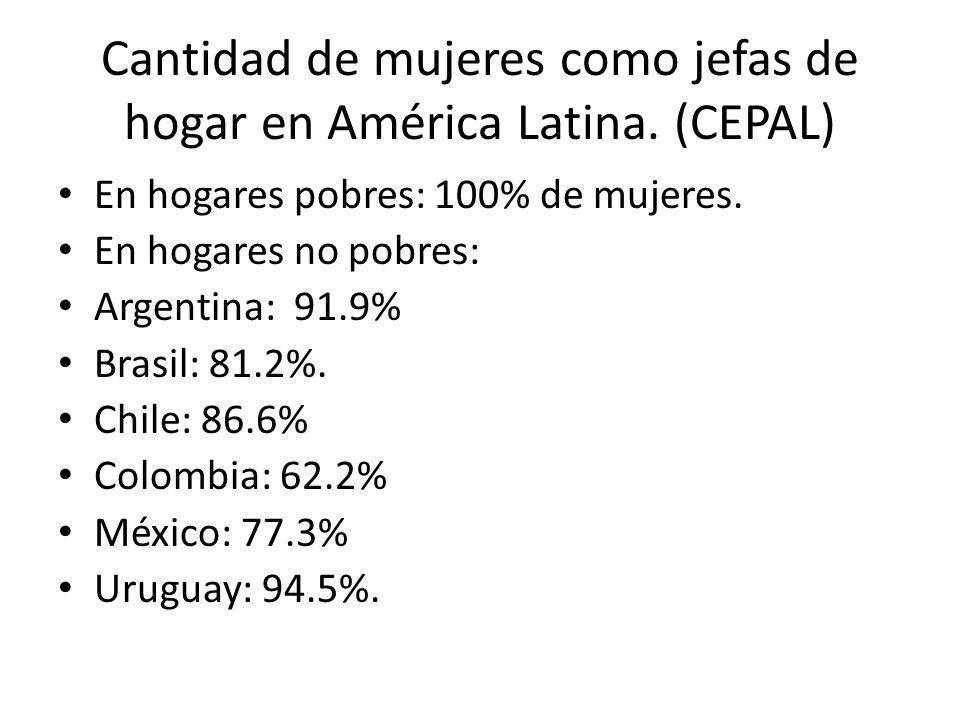 Cantidad de mujeres como jefas de hogar en América Latina. (CEPAL) En hogares pobres: 100% de mujeres. En hogares no pobres: Argentina: 91.9% Brasil: