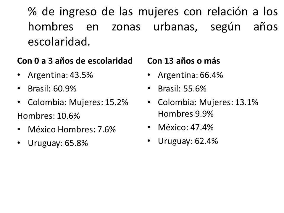 % de ingreso de las mujeres con relación a los hombres en zonas urbanas, según años escolaridad. Con 0 a 3 años de escolaridad Argentina: 43.5% Brasil