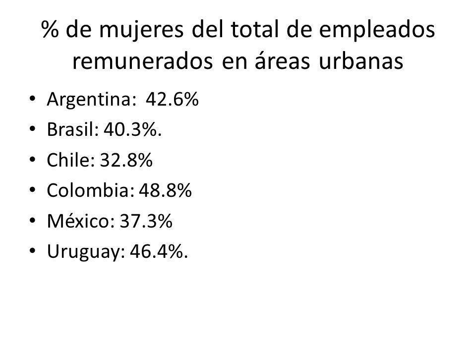 % de mujeres del total de empleados remunerados en áreas urbanas Argentina: 42.6% Brasil: 40.3%. Chile: 32.8% Colombia: 48.8% México: 37.3% Uruguay: 4