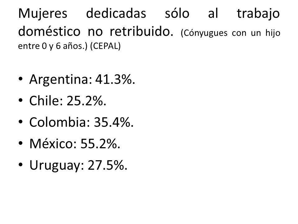 Mujeres dedicadas sólo al trabajo doméstico no retribuido. (Cónyugues con un hijo entre 0 y 6 años.) (CEPAL) Argentina: 41.3%. Chile: 25.2%. Colombia: