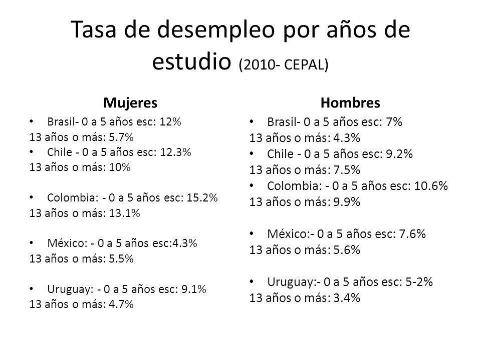 Tasa de desempleo por años de estudio (2010- CEPAL) Mujeres Brasil- 0 a 5 años esc: 12% 13 años o más: 5.7% Chile - 0 a 5 años esc: 12.3% 13 años o má