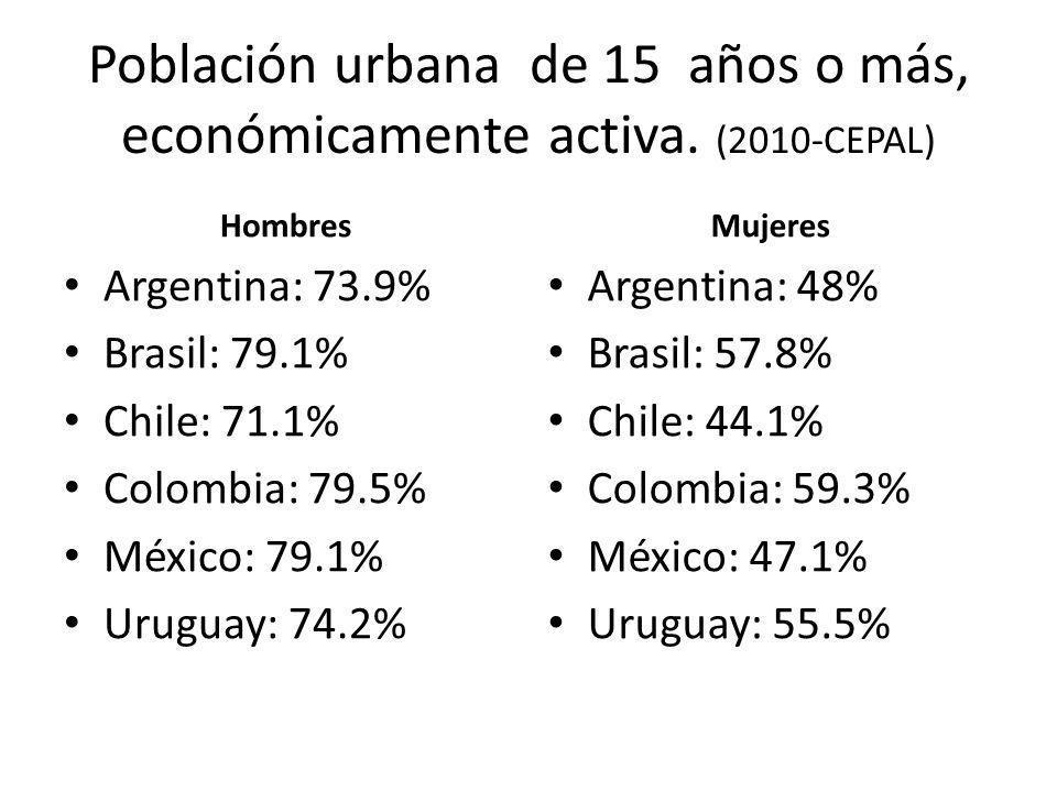 Población urbana de 15 años o más, económicamente activa. (2010-CEPAL) Hombres Argentina: 73.9% Brasil: 79.1% Chile: 71.1% Colombia: 79.5% México: 79.