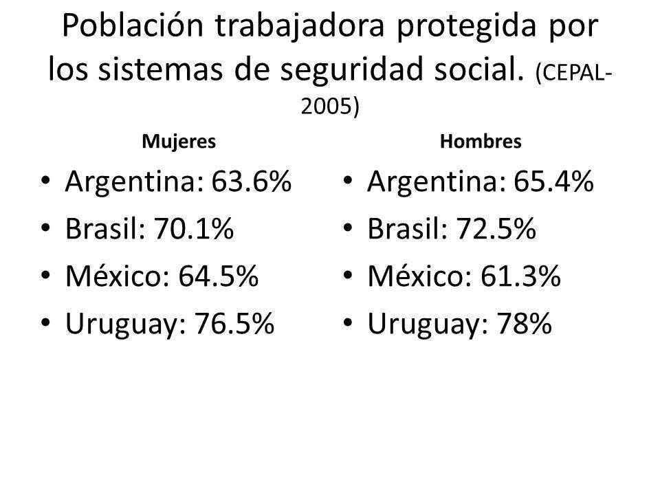 Población trabajadora protegida por los sistemas de seguridad social. (CEPAL- 2005) Mujeres Argentina: 63.6% Brasil: 70.1% México: 64.5% Uruguay: 76.5