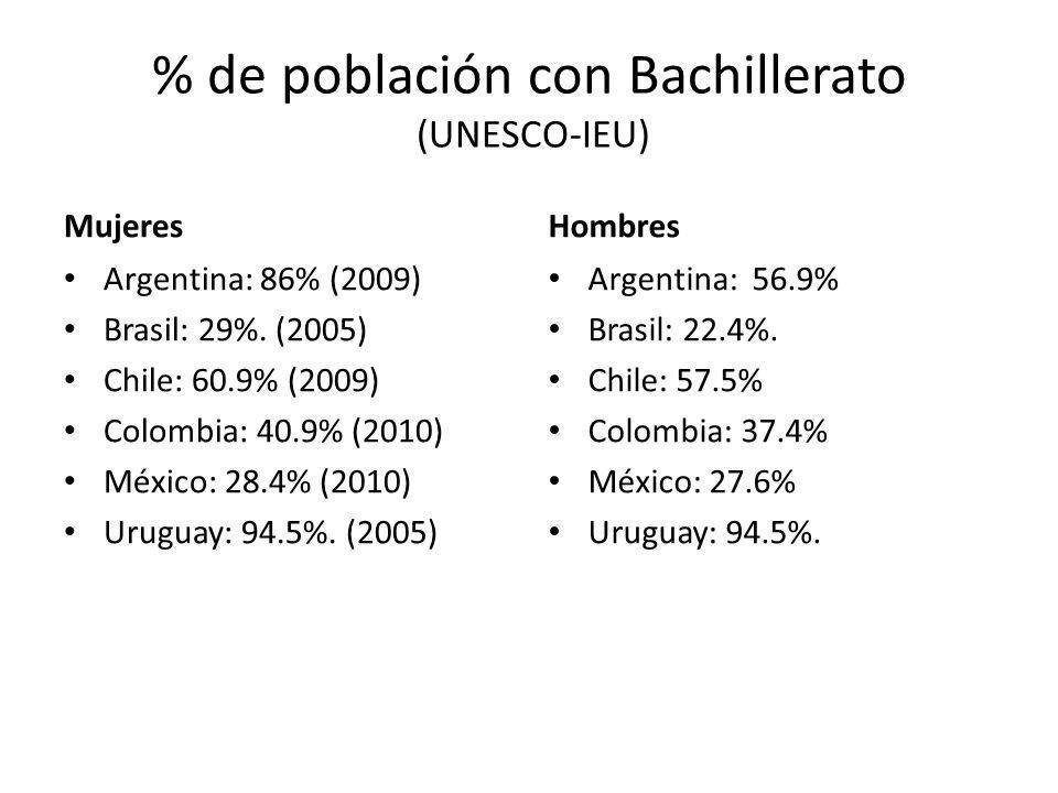 % de población con Bachillerato (UNESCO-IEU) Mujeres Argentina: 86% (2009) Brasil: 29%. (2005) Chile: 60.9% (2009) Colombia: 40.9% (2010) México: 28.4