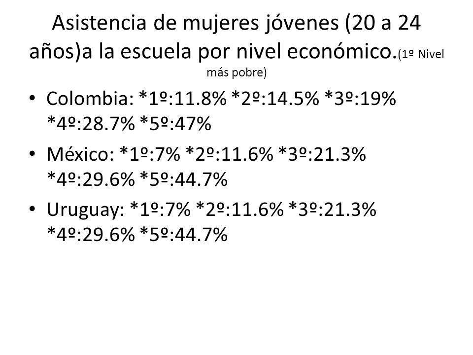 Asistencia de mujeres jóvenes (20 a 24 años)a la escuela por nivel económico. (1º Nivel más pobre) Colombia: *1º:11.8% *2º:14.5% *3º:19% *4º:28.7% *5º