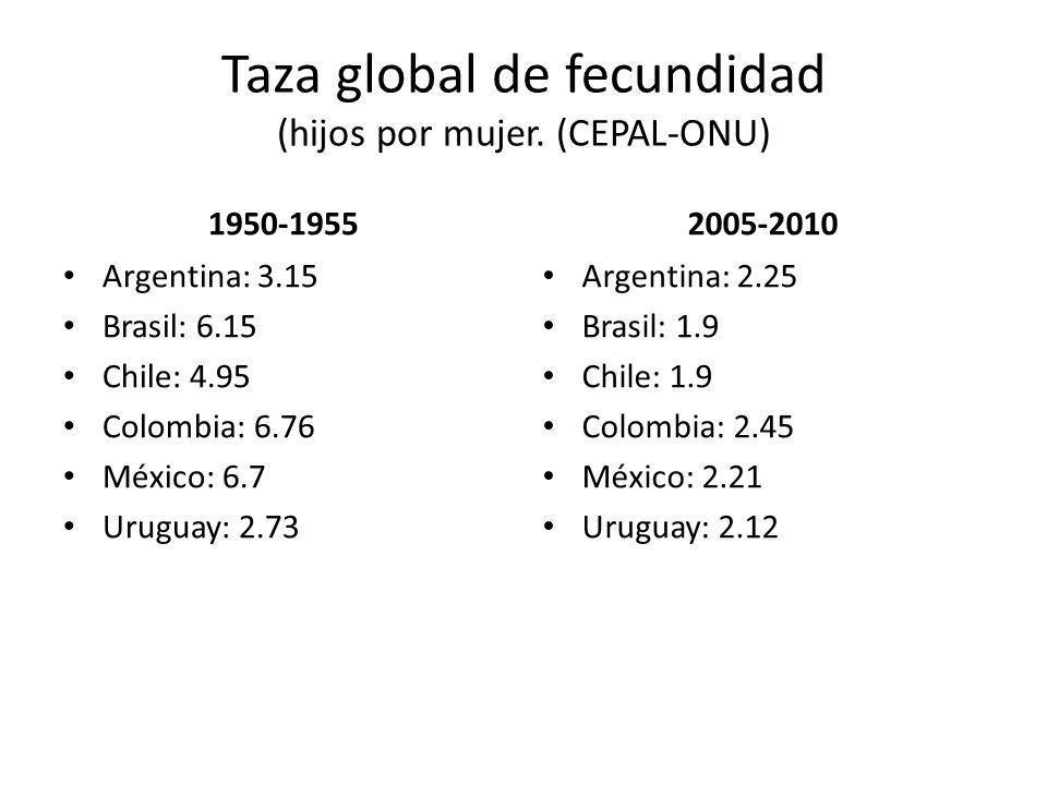 Taza global de fecundidad (hijos por mujer. (CEPAL-ONU) 1950-1955 Argentina: 3.15 Brasil: 6.15 Chile: 4.95 Colombia: 6.76 México: 6.7 Uruguay: 2.73 20