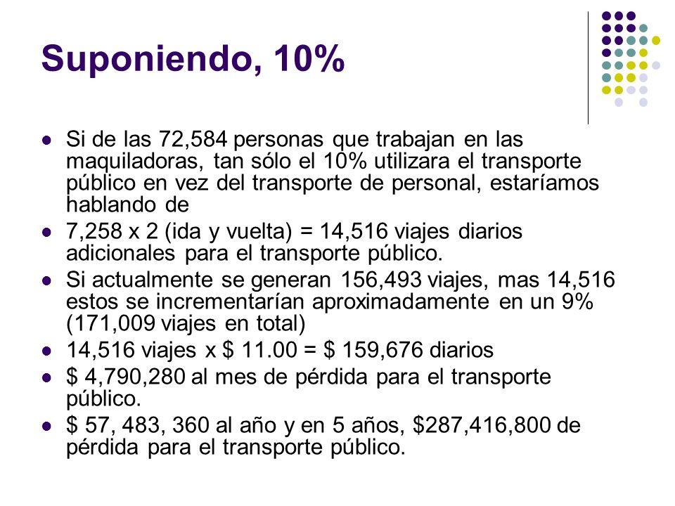 Suponiendo, 10% Si de las 72,584 personas que trabajan en las maquiladoras, tan sólo el 10% utilizara el transporte público en vez del transporte de p