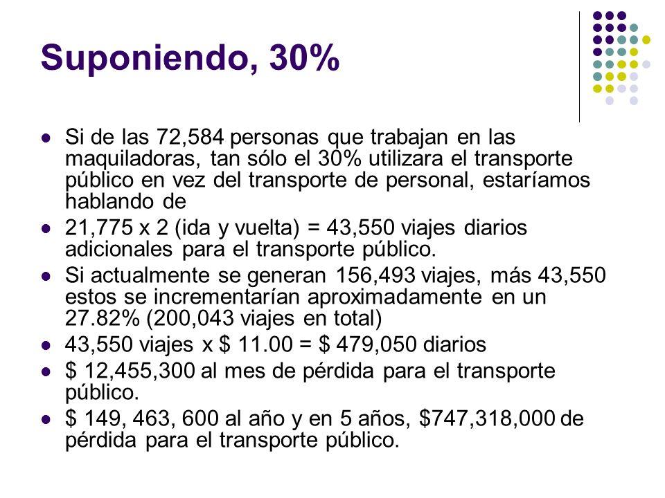 Suponiendo, 30% Si de las 72,584 personas que trabajan en las maquiladoras, tan sólo el 30% utilizara el transporte público en vez del transporte de p