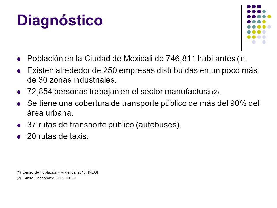 Diagnóstico Población en la Ciudad de Mexicali de 746,811 habitantes ( 1). Existen alrededor de 250 empresas distribuidas en un poco más de 30 zonas i
