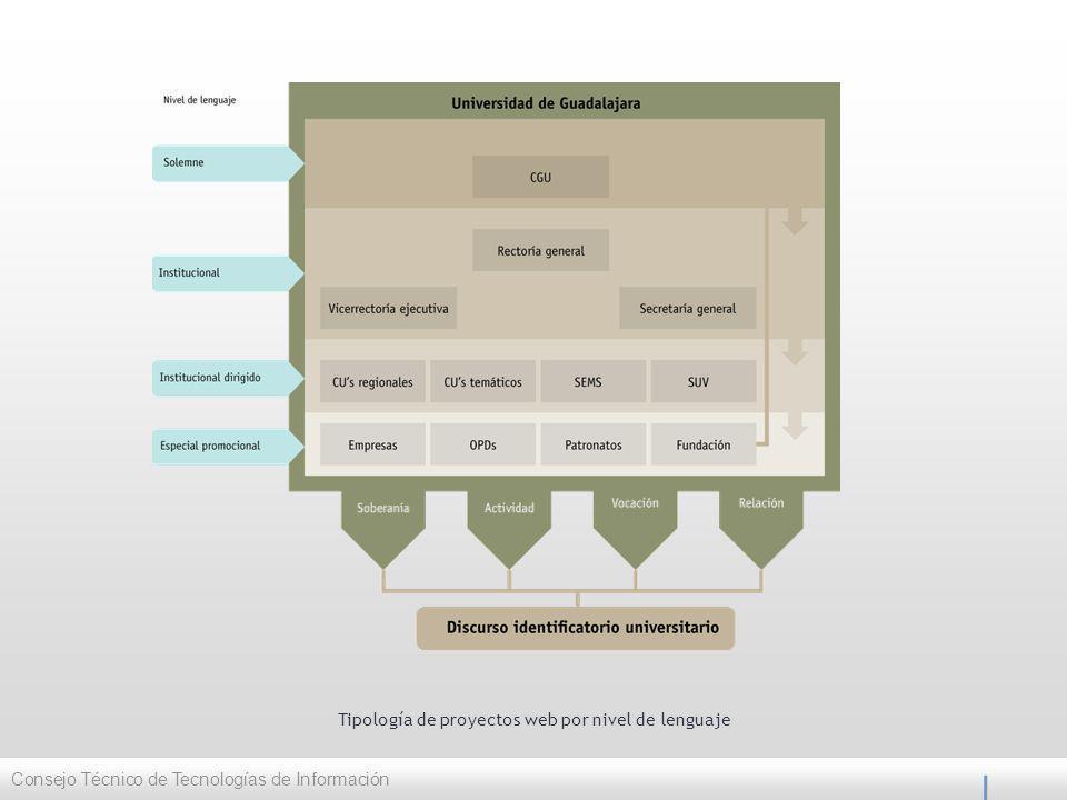 Tipología de proyectos web por nivel de lenguaje Consejo Técnico de Tecnologías de Información