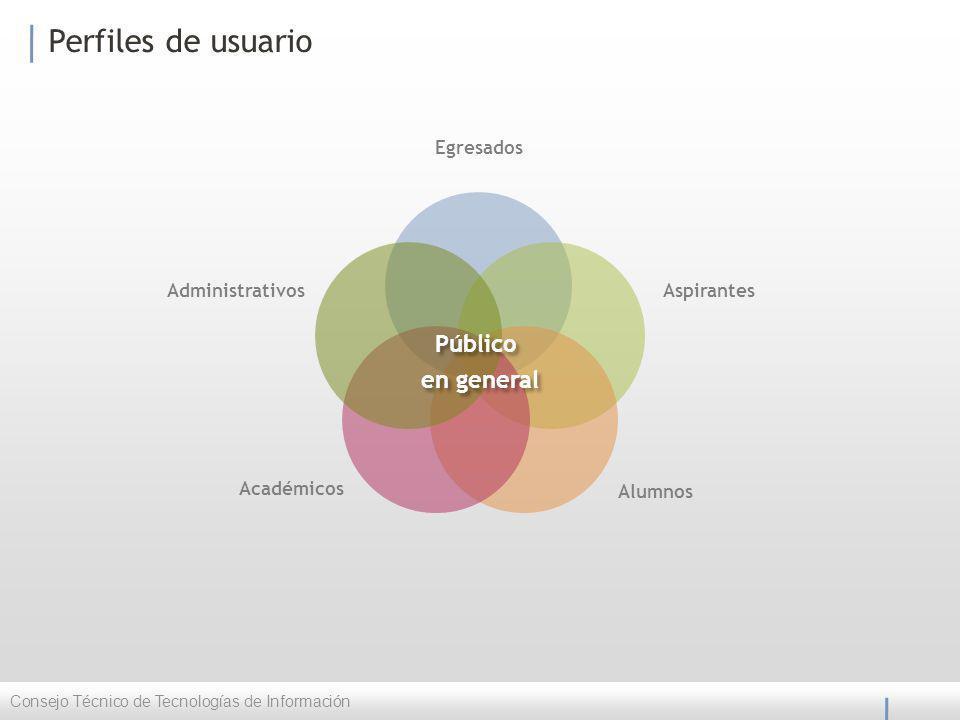 Perfiles de usuario Consejo Técnico de Tecnologías de Información Egresados Aspirantes Alumnos Académicos Administrativos Público en general Público en general