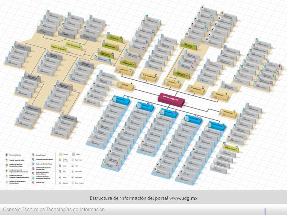 Estructura de información del portal www.udg.mx Consejo Técnico de Tecnologías de Información