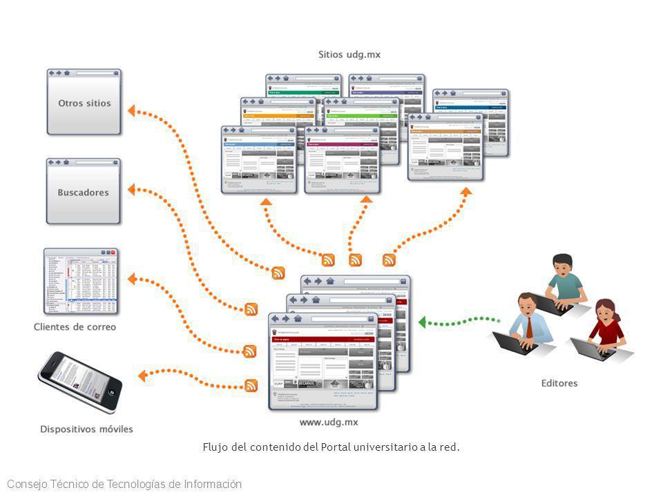 Flujo del contenido del Portal universitario a la red.