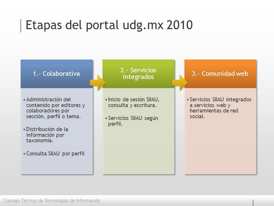 Etapas del portal udg.mx 2010 1.- Colaborativa Administración del contenido por editores y colaboradores por sección, perfil o tema.