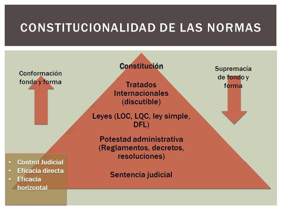 Constitución Tratados Internacionales (discutible) Leyes (LOC, LQC, ley simple, DFL) Potestad administrativa (Reglamentos, decretos, resoluciones) Sen