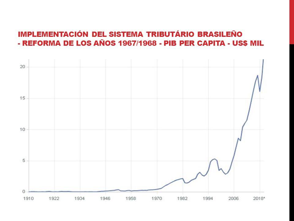 IMPLEMENTACIÓN DEL SISTEMA TRIBUTÁRIO BRASILEÑO - REFORMA DE LOS AÑOS 1967/1968 - PIB PER CAPITA - US$ MIL