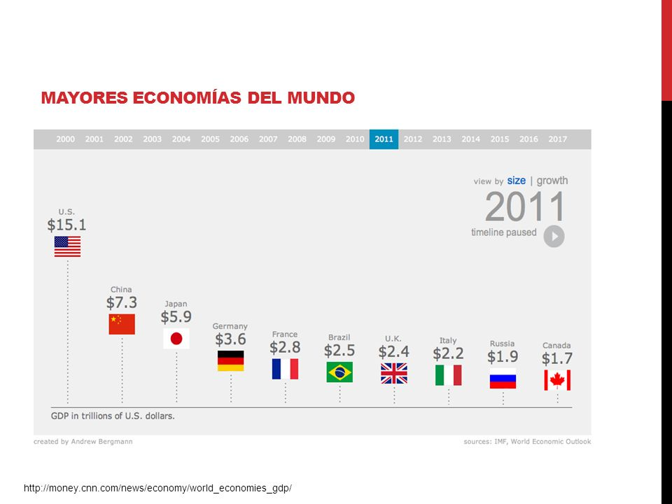 MAYORES ECONOMÍAS DEL MUNDO http://money.cnn.com/news/economy/world_economies_gdp/