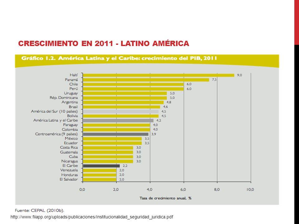 CRESCIMIENTO EN 2011 - LATINO AMÉRICA http://www.fiiapp.org/uploads/publicaciones/Institucionalidad_seguridad_juridica.pdf