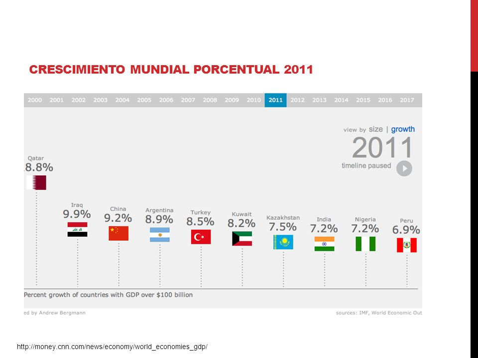 CRESCIMIENTO MUNDIAL PORCENTUAL 2011 http://money.cnn.com/news/economy/world_economies_gdp/