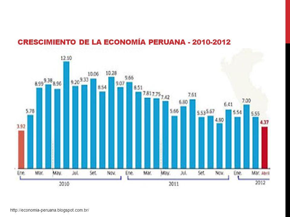 CRESCIMIENTO DE LA ECONOMÍA PERUANA - 2010-2012 http://economia-peruana.blogspot.com.br/