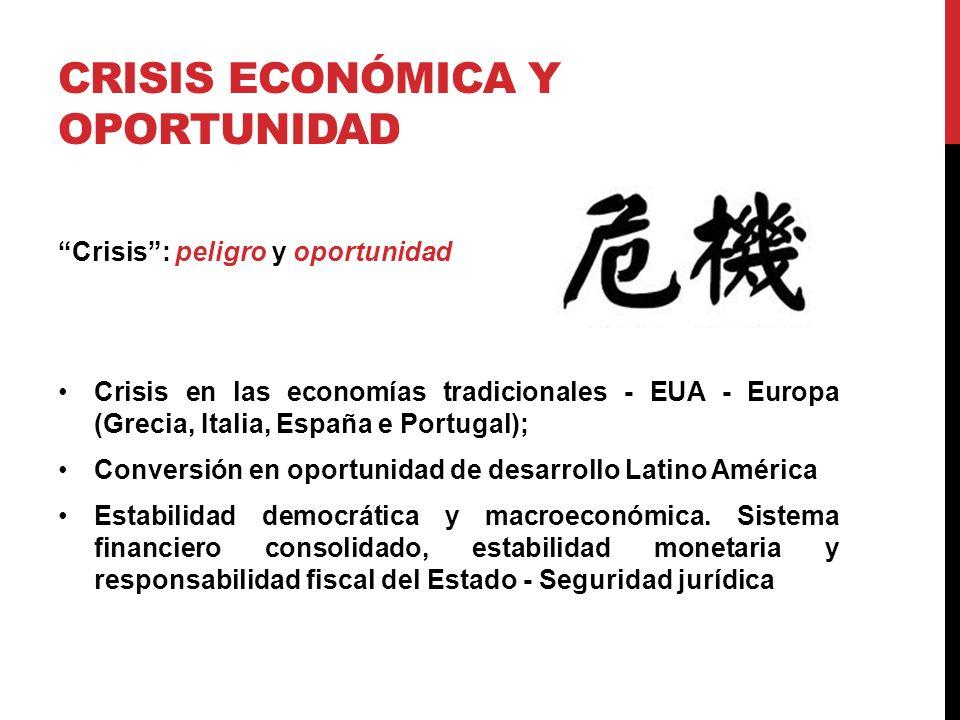 CRISIS ECONÓMICA Y OPORTUNIDAD Crisis: peligro y oportunidad Crisis en las economías tradicionales - EUA - Europa (Grecia, Italia, España e Portugal); Conversión en oportunidad de desarrollo Latino América Estabilidad democrática y macroeconómica.