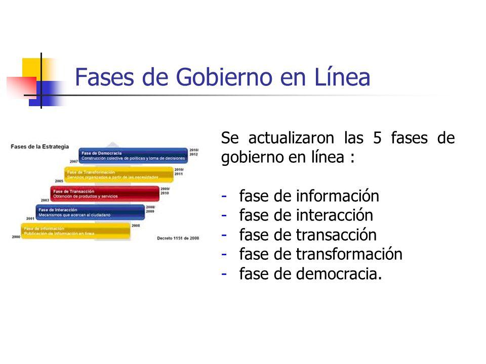 Fases de Gobierno en Línea Se actualizaron las 5 fases de gobierno en línea : -fase de información -fase de interacción -fase de transacción -fase de