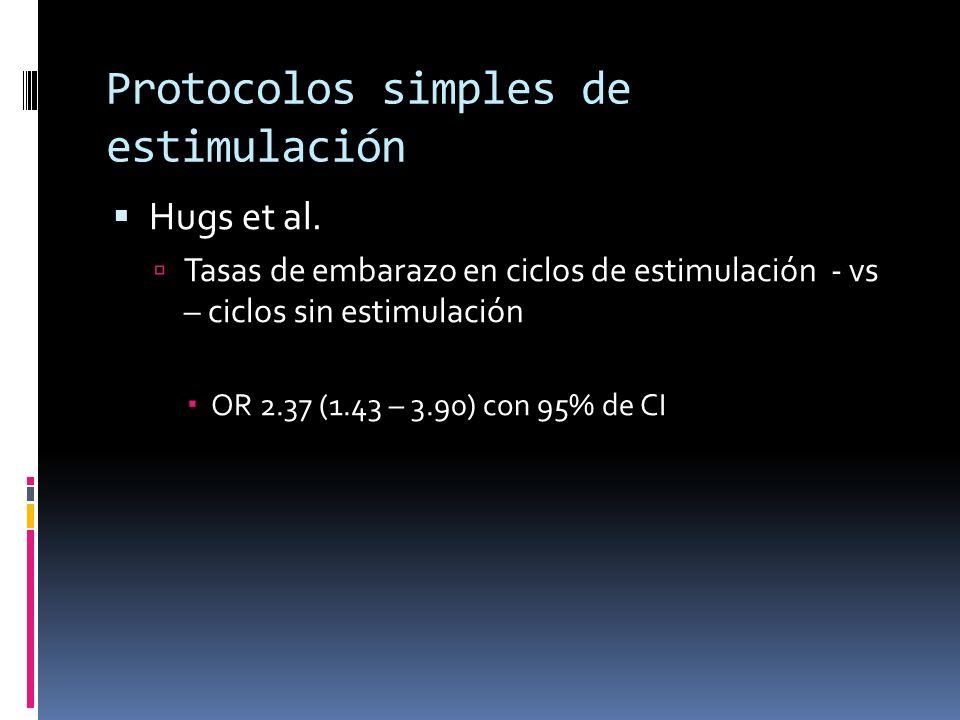 Protocolos simples de estimulación Hugs et al. Tasas de embarazo en ciclos de estimulación - vs – ciclos sin estimulación OR 2.37 (1.43 – 3.90) con 95
