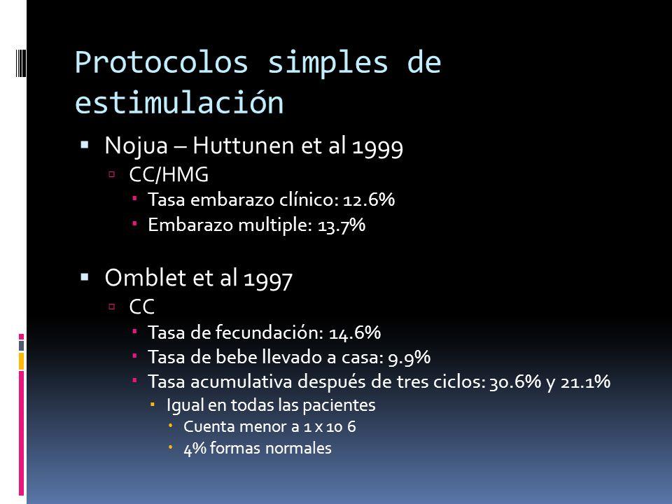 Protocolos simples de estimulación Nojua – Huttunen et al 1999 CC/HMG Tasa embarazo clínico: 12.6% Embarazo multiple: 13.7% Omblet et al 1997 CC Tasa
