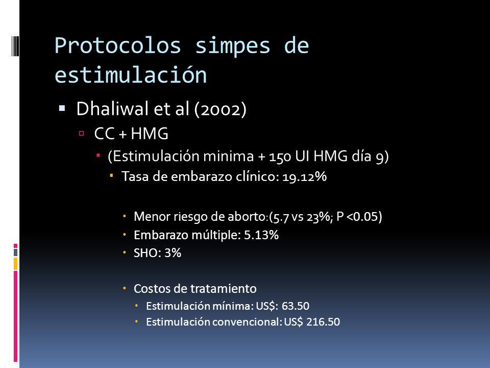 Protocolos simpes de estimulación Dhaliwal et al (2002) CC + HMG (Estimulación minima + 150 UI HMG día 9) Tasa de embarazo clínico: 19.12% Menor riesg