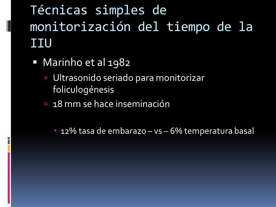 Técnicas simples de monitorización del tiempo de la IIU Marinho et al 1982 Ultrasonido seriado para monitorizar foliculogénesis 18 mm se hace insemina