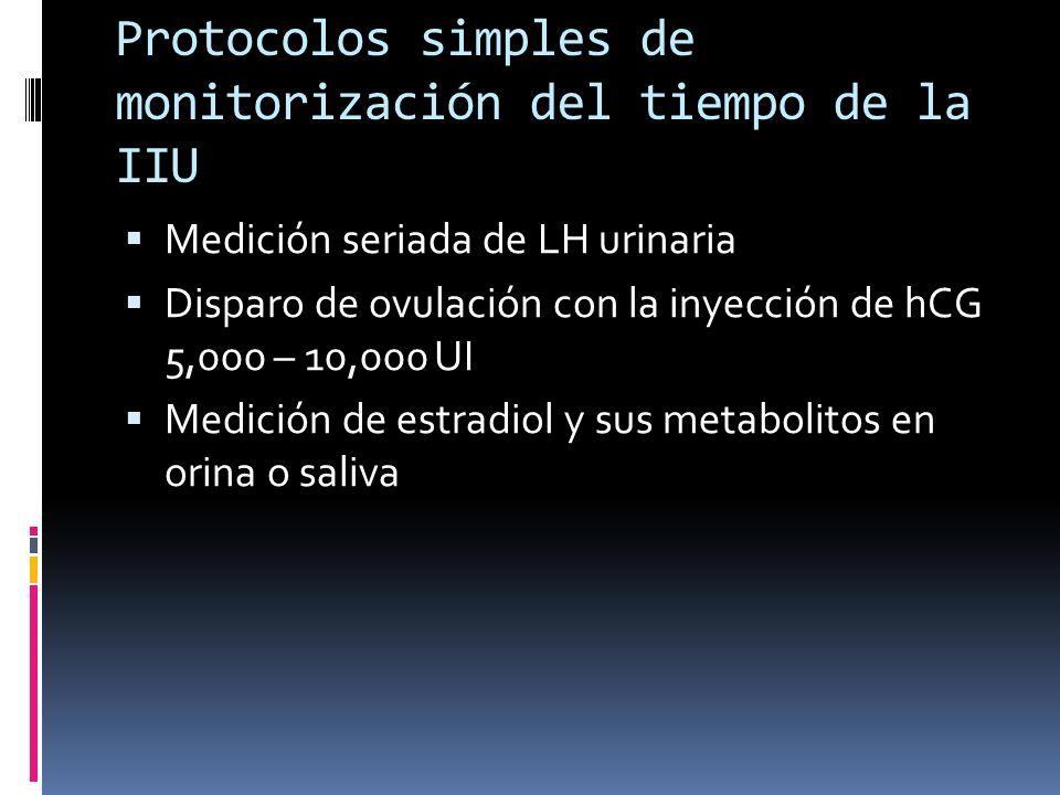 Protocolos simples de monitorización del tiempo de la IIU Medición seriada de LH urinaria Disparo de ovulación con la inyección de hCG 5,000 – 10,000