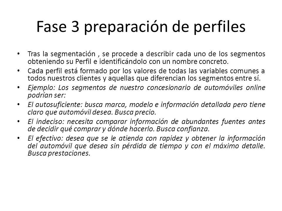 Fase 3 preparación de perfiles Tras la segmentación, se procede a describir cada uno de los segmentos obteniendo su Perfil e identificándolo con un nombre concreto.