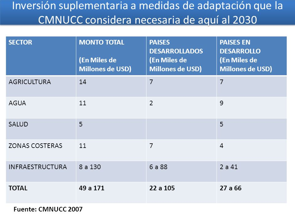 Inversión suplementaria a medidas de adaptación que la CMNUCC considera necesaria de aquí al 2030 SECTORMONTO TOTAL (En Miles de Millones de USD) PAISES DESARROLLADOS (En Miles de Millones de USD) PAISES EN DESARROLLO (En Miles de Millones de USD) AGRICULTURA1477 AGUA1129 SALUD55 ZONAS COSTERAS1174 INFRAESTRUCTURA8 a 1306 a 882 a 41 TOTAL49 a 17122 a 10527 a 66 Fuente: CMNUCC 2007
