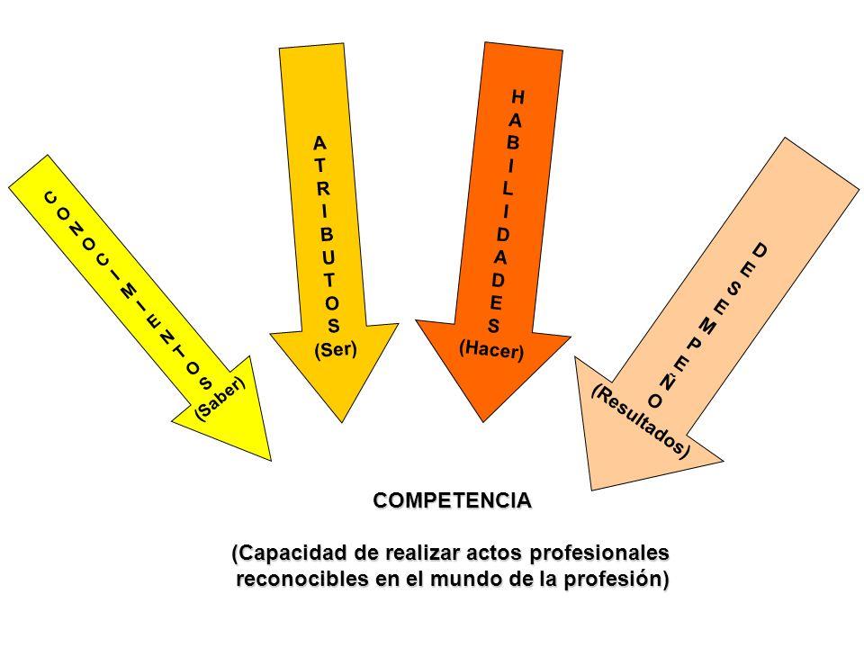 COMPETENCIA (Capacidad de realizar actos profesionales reconocibles en el mundo de la profesión) A T R I B U T O S (Ser) C O N O C I M I E N T O S (Saber) H A B I L I D A D E S (Hacer) D E S E M P E Ñ O (Resultados)