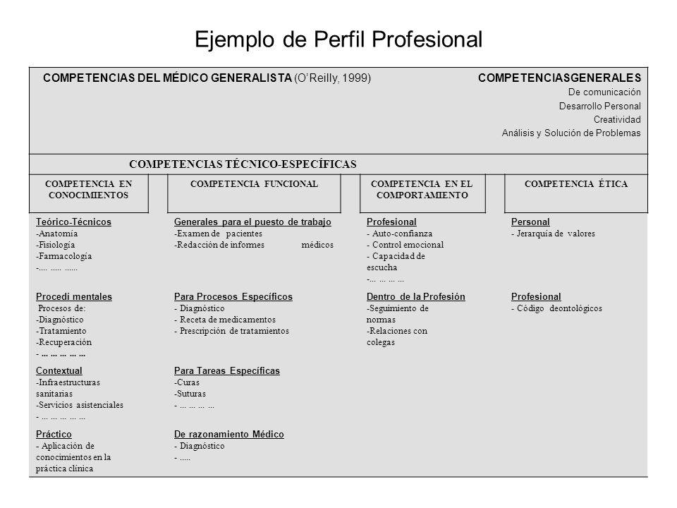 Ejemplo de Perfil Profesional COMPETENCIAS DEL MÉDICO GENERALISTA (OReilly, 1999) COMPETENCIASGENERALES De comunicación Desarrollo Personal Creatividad Análisis y Solución de Problemas COMPETENCIAS TÉCNICO-ESPECÍFICAS COMPETENCIA EN CONOCIMIENTOS COMPETENCIA FUNCIONALCOMPETENCIA EN EL COMPORTAMIENTO COMPETENCIA ÉTICA Teórico-Técnicos -Anatomía -Fisiología -Farmacología -...............