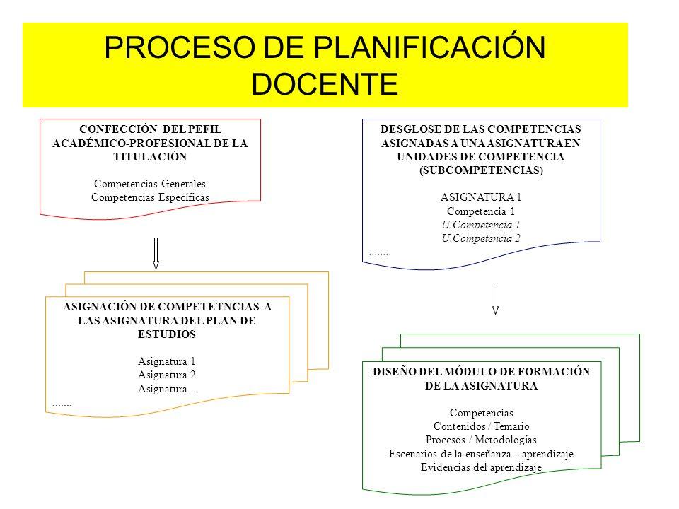 PROCESO DE PLANIFICACIÓN DOCENTE CONFECCIÓN DEL PEFIL ACADÉMICO-PROFESIONAL DE LA TITULACIÓN Competencias Generales Competencias Específicas ASIGNACIÓN DE COMPETETNCIAS A LAS ASIGNATURA DEL PLAN DE ESTUDIOS Asignatura 1 Asignatura 2 Asignatura..........