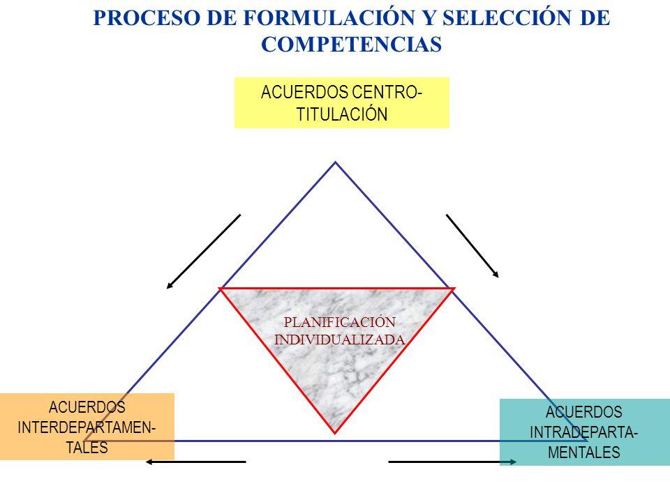 PLANIFICACIÓN INDIVIDUALIZADA ACUERDOS CENTRO- TITULACIÓN ACUERDOS INTERDEPARTAMEN- TALES PROCESO DE FORMULACIÓN Y SELECCIÓN DE COMPETENCIAS ACUERDOS INTRADEPARTA- MENTALES