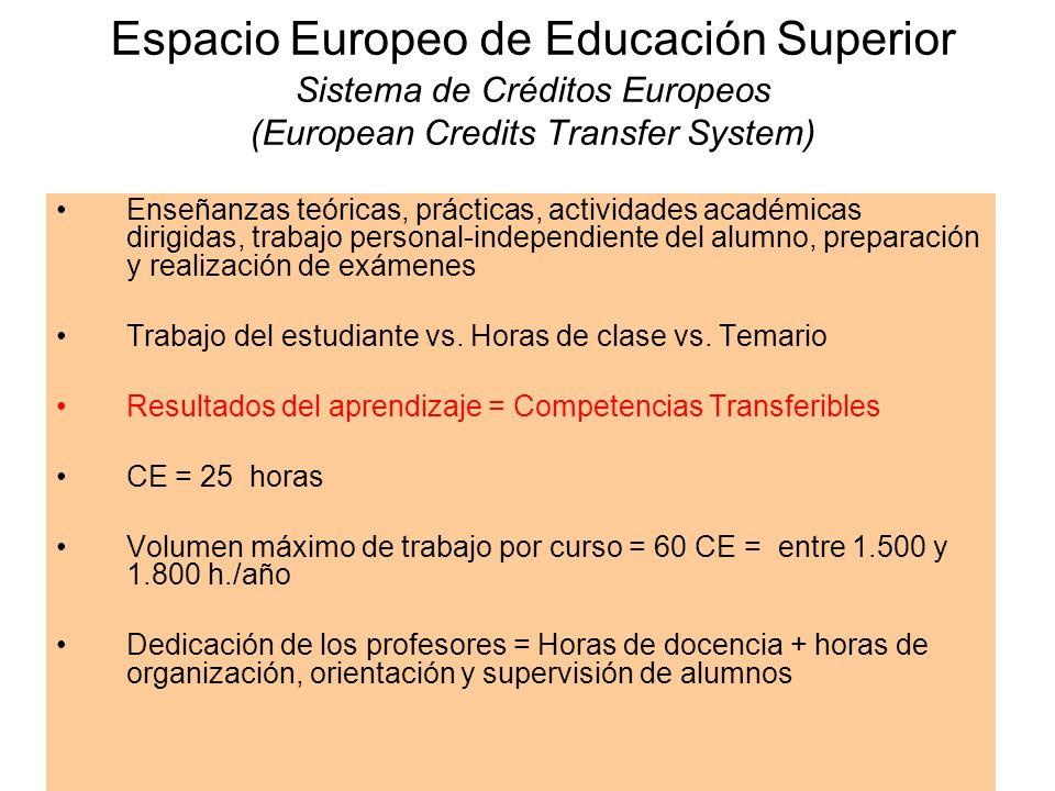 Espacio Europeo de Educación Superior Sistema de Créditos Europeos (European Credits Transfer System) Enseñanzas teóricas, prácticas, actividades académicas dirigidas, trabajo personal-independiente del alumno, preparación y realización de exámenes Trabajo del estudiante vs.