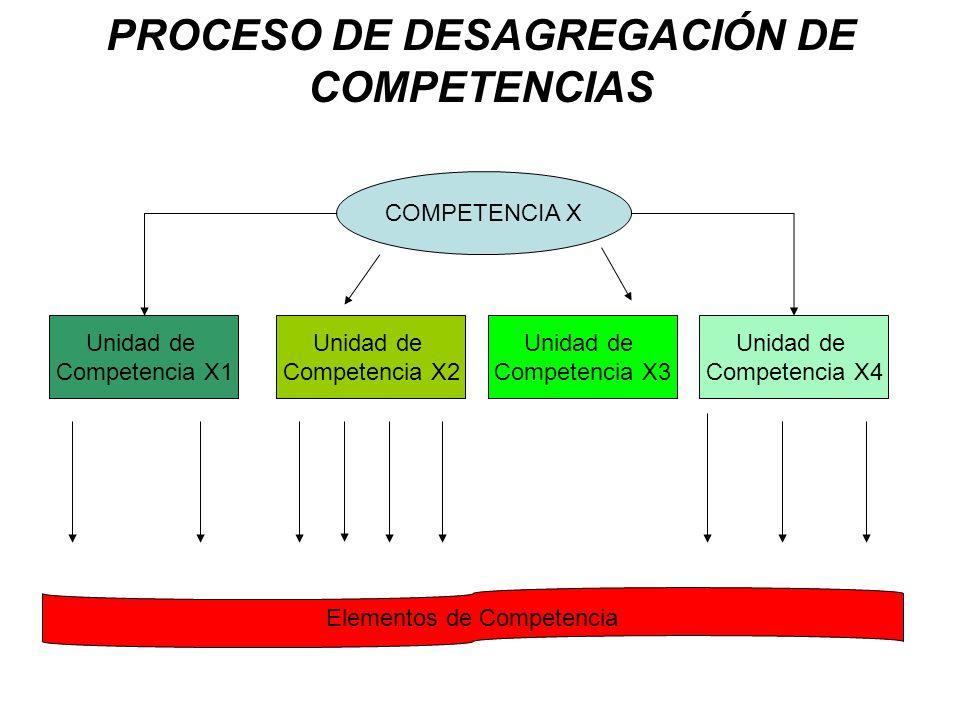PROCESO DE DESAGREGACIÓN DE COMPETENCIAS COMPETENCIA X Unidad de Competencia X1 Unidad de Competencia X2 Unidad de Competencia X3 Unidad de Competencia X4 Elementos de Competencia