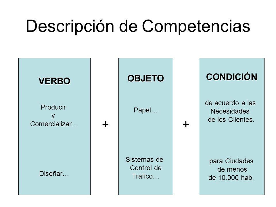 Descripción de Competencias VERBO Producir y Comercializar… Diseñar…OBJETO Papel… Sistemas de Control de Tráfico…CONDICIÓN de acuerdo a las Necesidades de los Clientes.