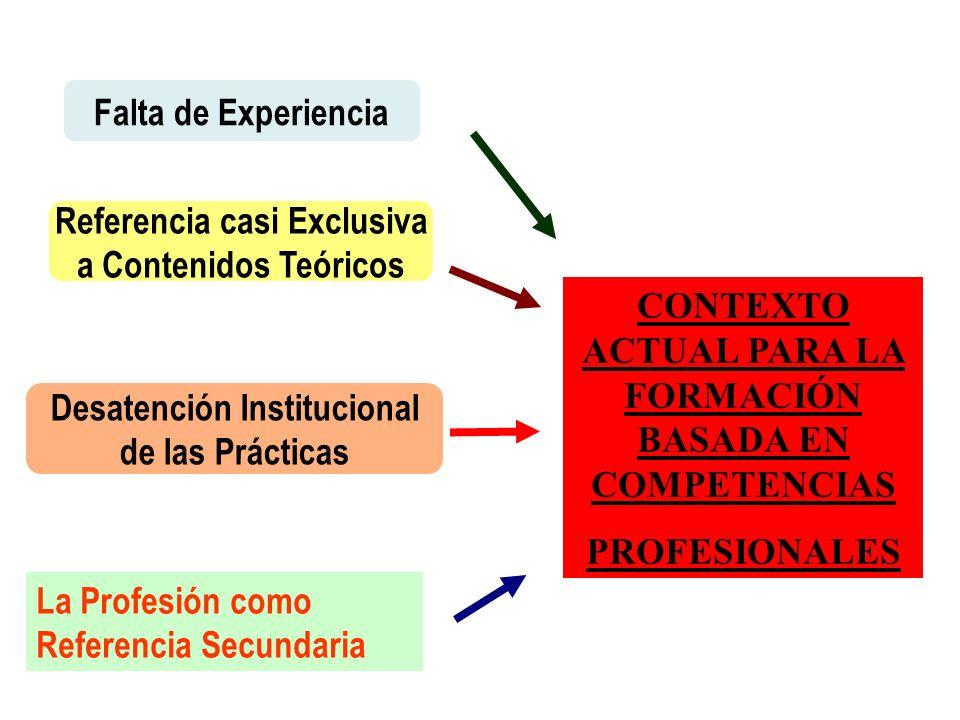 Desatención Institucional de las Prácticas Referencia casi Exclusiva a Contenidos Teóricos Falta de Experiencia CONTEXTO ACTUAL PARA LA FORMACIÓN BASADA EN COMPETENCIAS PROFESIONALES La Profesión como Referencia Secundaria